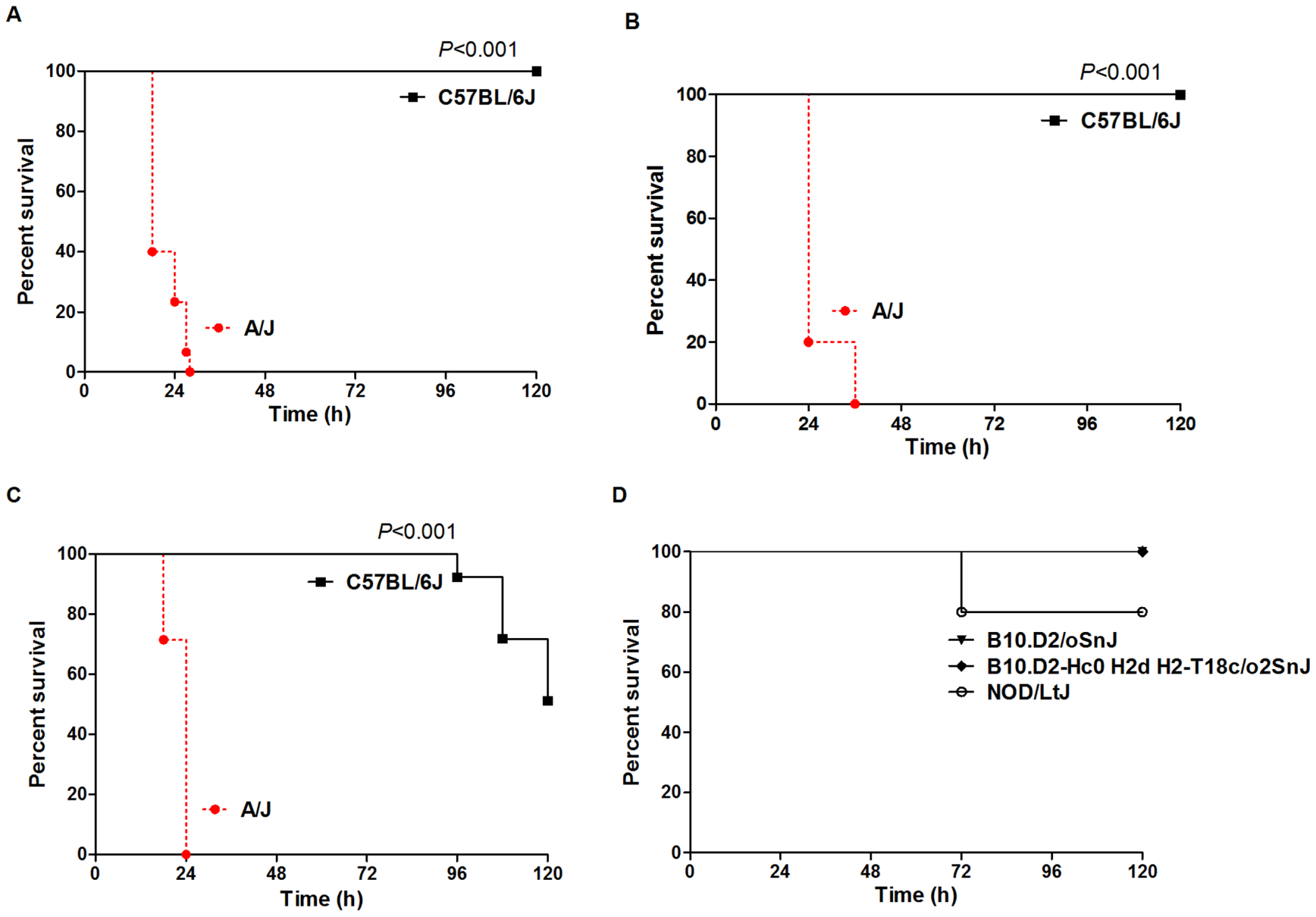 A/J and C57BL/6J mice exhibit different susceptibility to <i>S. aureus</i> that is not primarily due to deficiency in Complement C5.
