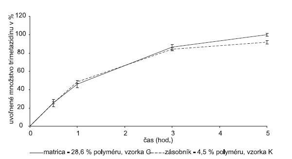 Porovnanie liberácie liečiva z matricovej tablety s obsahom gelcarinu a peliet obalených Kollicoatom® SR