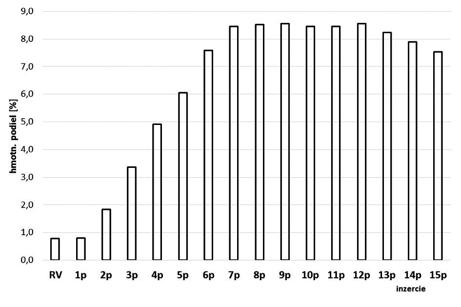 Hmotnostný podiel jednotlivých listových párov M. × villosa Huds. 'Snežná' v listovej droge
