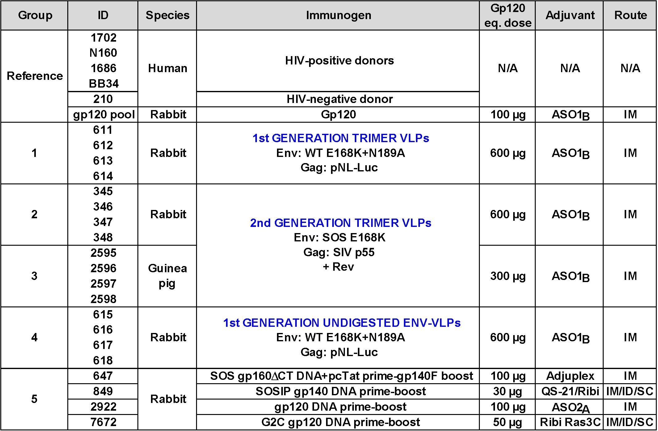 Overview of human plasmas and animal sera.