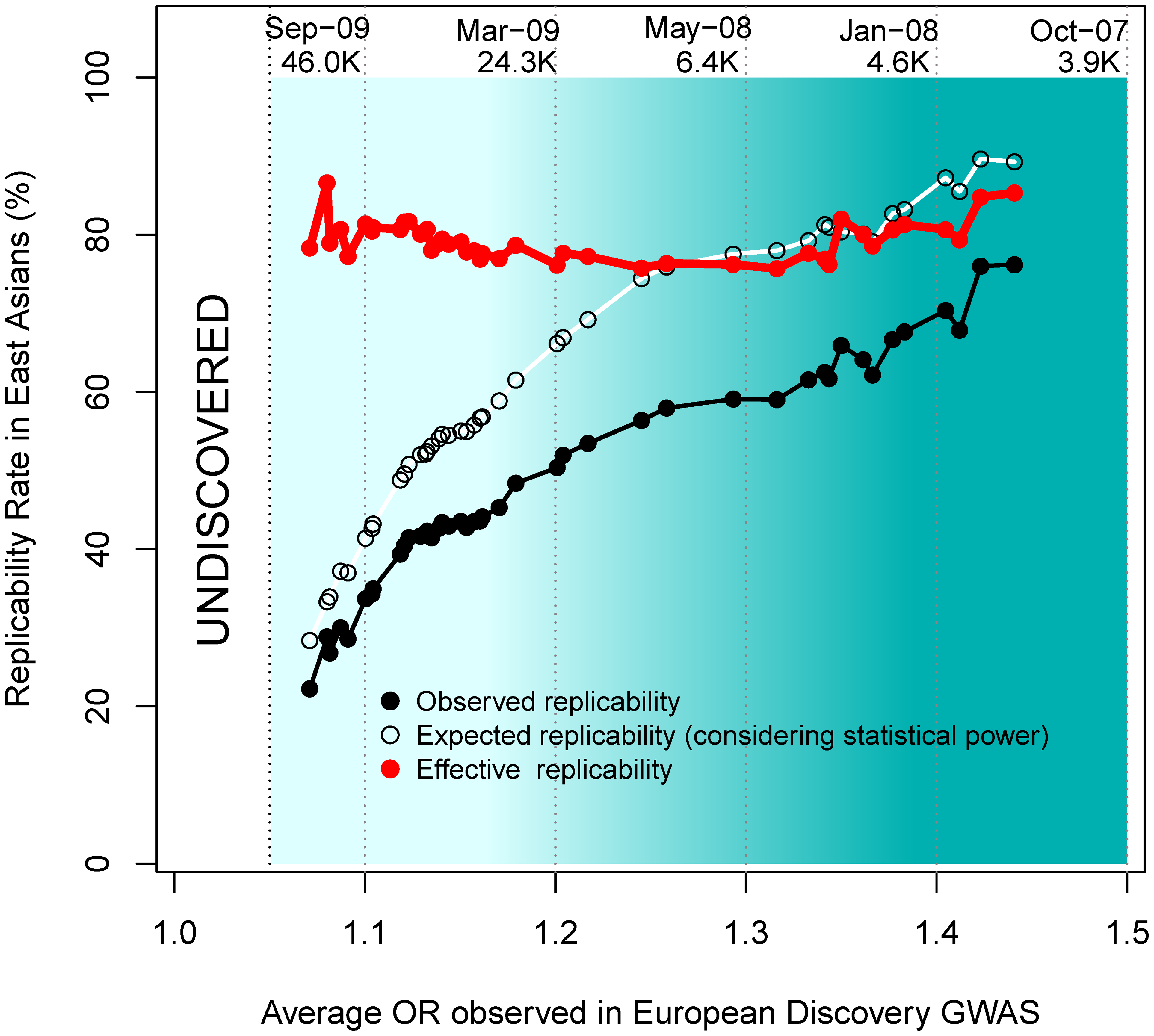Replicabilities against ORs in the discovery study.