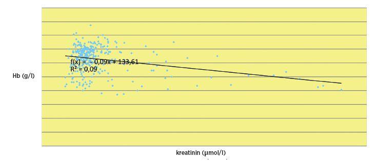 Inverzní signifikantní korelace mezi hodnotou sérového kreatininu a koncentrací hemoglobinu.