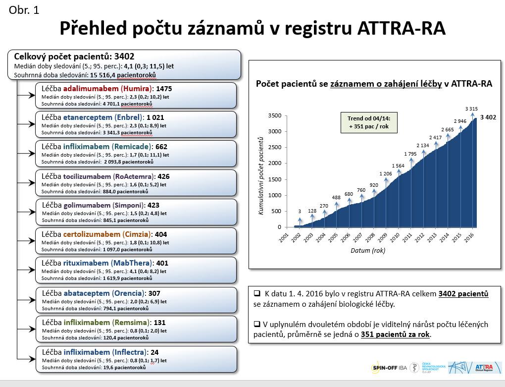 Přehled počtu záznamů v registru ATTRA-RA