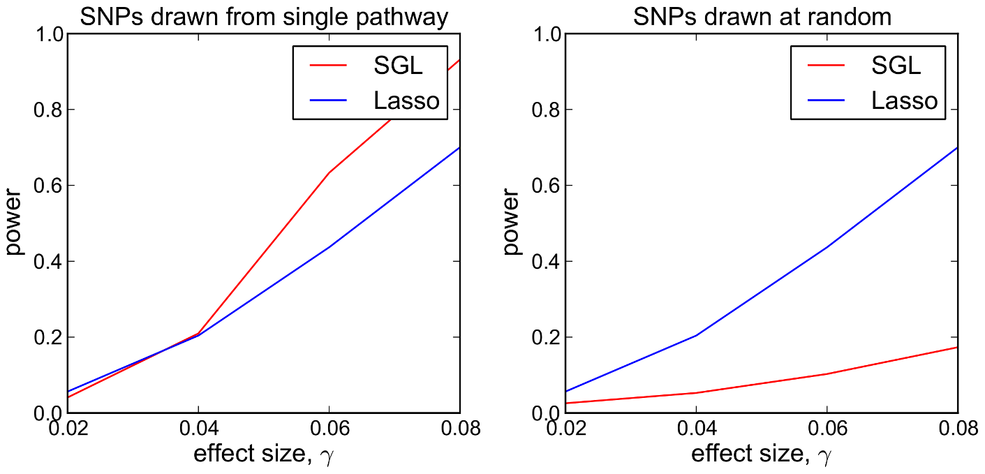 SGL vs Lasso: comparison of power to detect 5 causal SNPs.