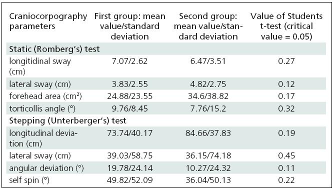 Results of Romberg test and Unterberger test in terms of craniocorpography for two selected groups of healthy subjects.