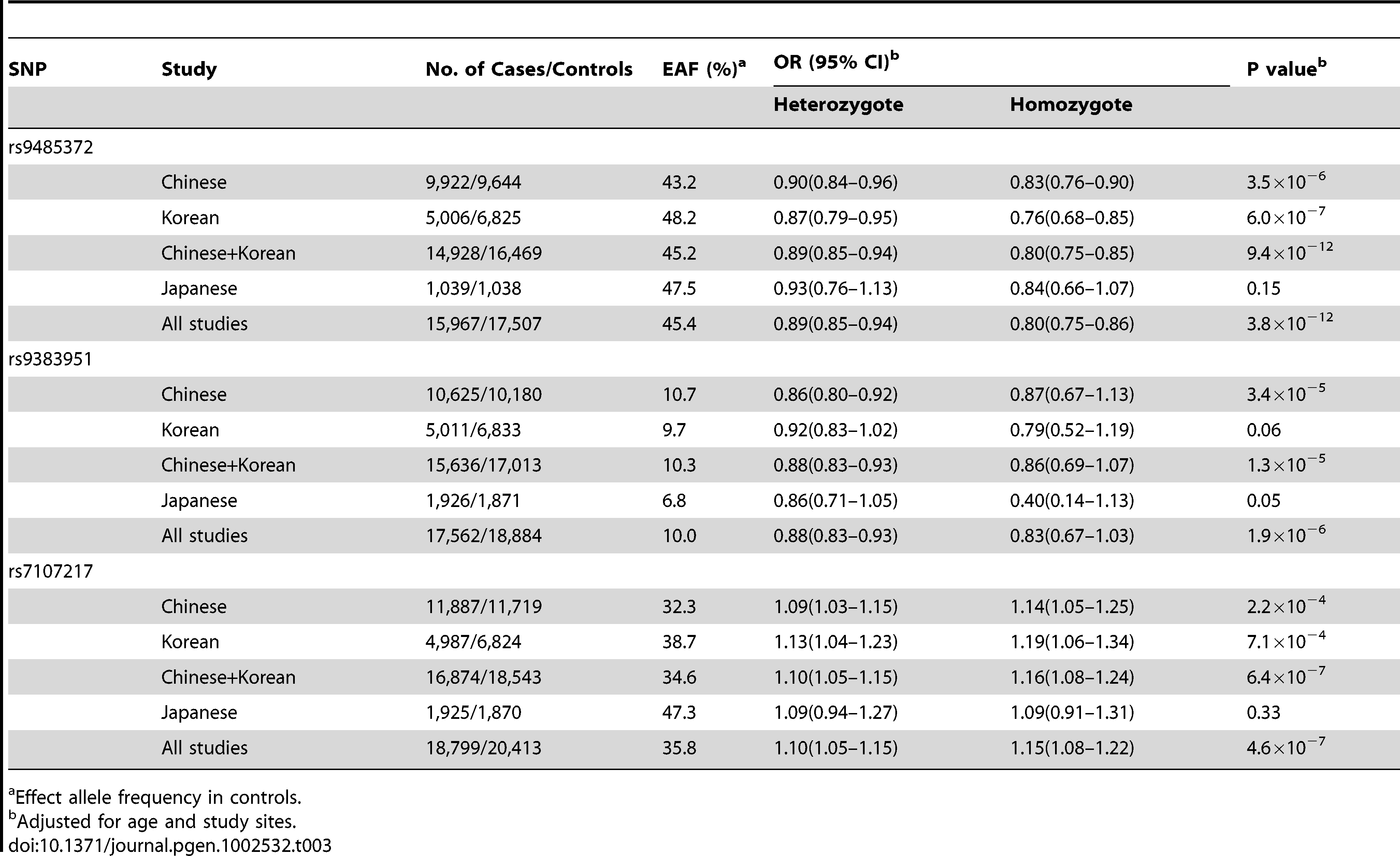 Association of SNPs with breast cancer risk by ethnic groups, the Asia Breast Cancer Consortium.
