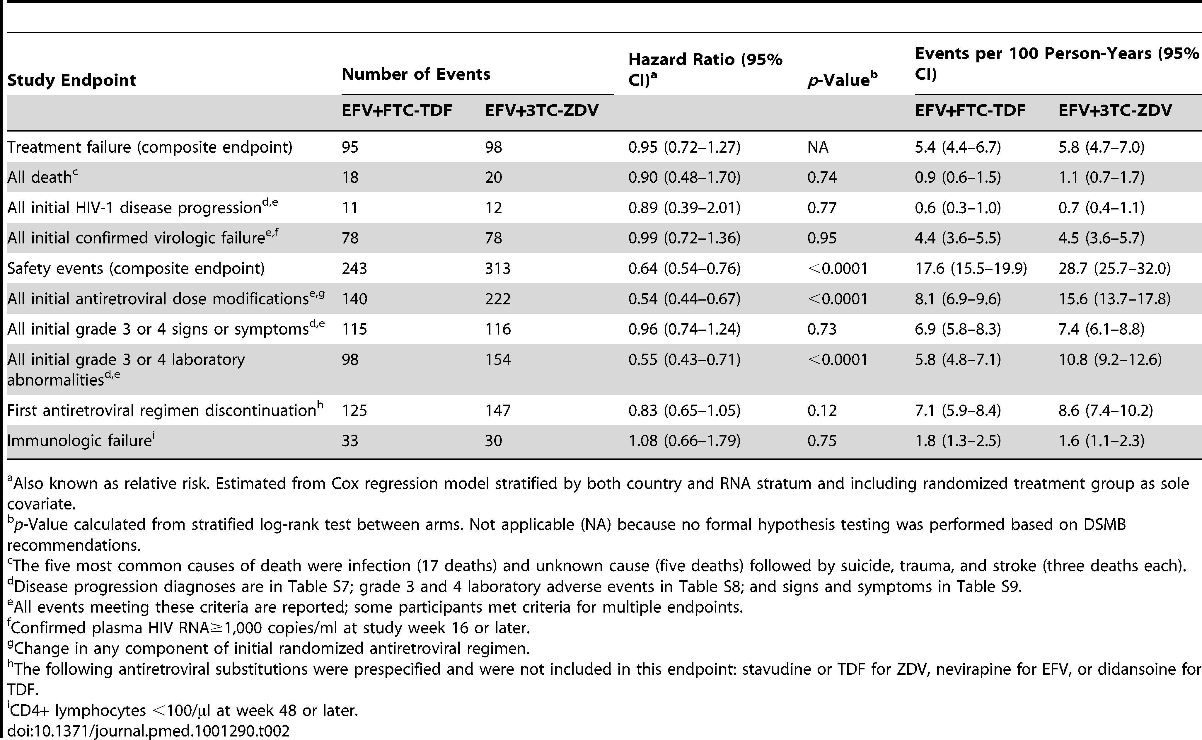 Primary and secondary time-to-event outcomes for comparison of efavirenz plus emtricitabine-tenofovir-DF to efavirenz plus lamivudine-zidovudine using data collected through 31-May-2010.