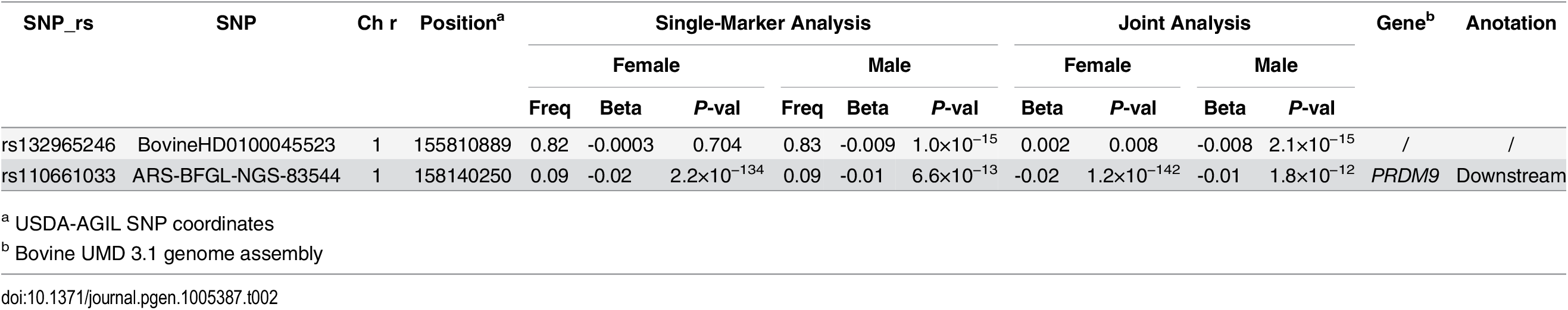 Independent SNPs associated with hotspot usage in females and males.