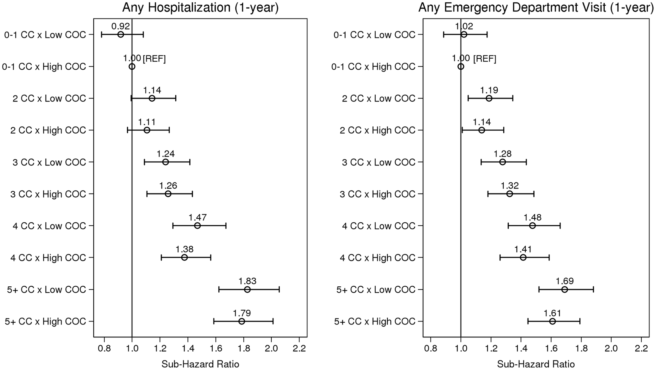 The association between level of multimorbidity and 1-y risk of acute hospitalization and emergency department visit as modified by continuity of care.