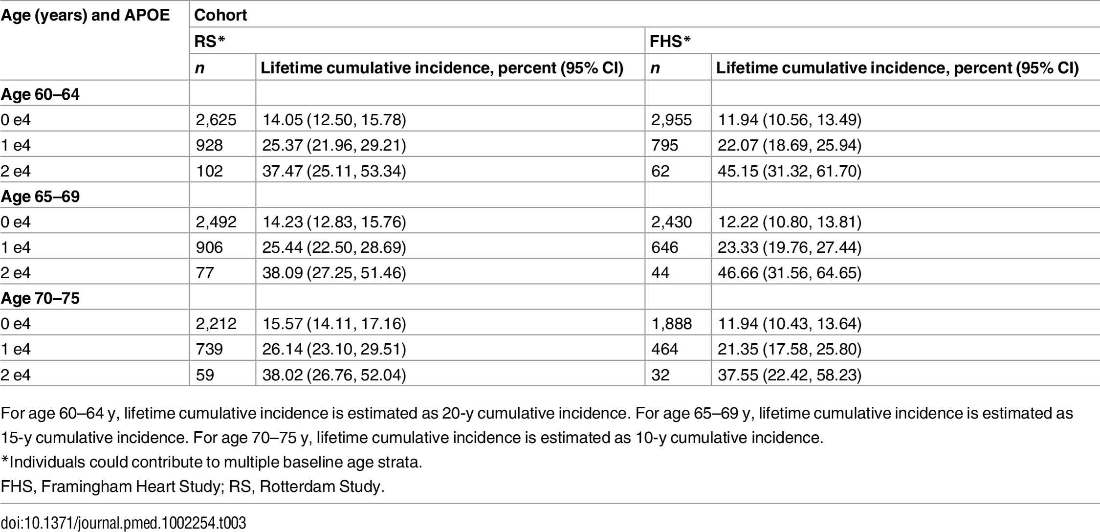 Lifetime (to age 80–85 y) cumulative incidence of mild cognitive impairment/dementia by baseline age and <i>APOE</i>-e4 dose.