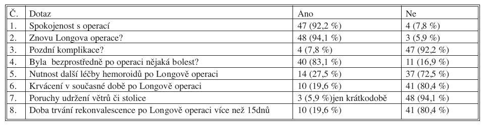 Výsledky dotazníkového šetření nemocných po Longově operaci Tab. 2. Questionnaire survey results of the patients after Longo's operation