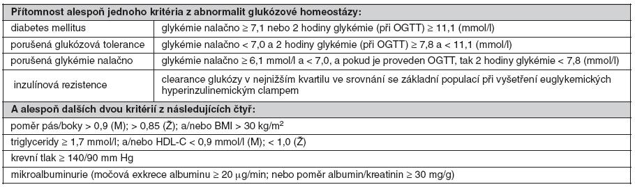 Definice metabolického syndromu podle WHO (1998) (38)