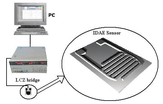 Fig. 3: Measurement setup by RLC bridge.