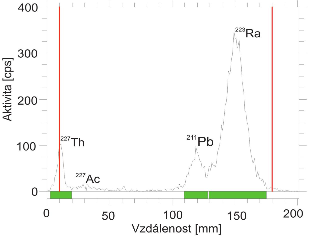 Radiochromatogram získaný hodinu po separaci.