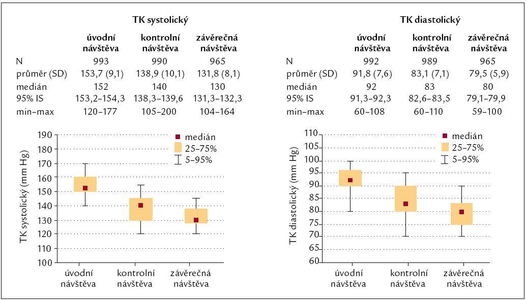 Pokles diastolického a systolického krevního tlaku v průběhu sledování. Pokles systolického i diastolického krevního tlaku v jednotlivých kontrolách byl statisticky významný (p < 0,001) jak proti vstupní hodnotě krevního tlaku, tak proti hodnotě krevního tlaku v předchozí kontrole.