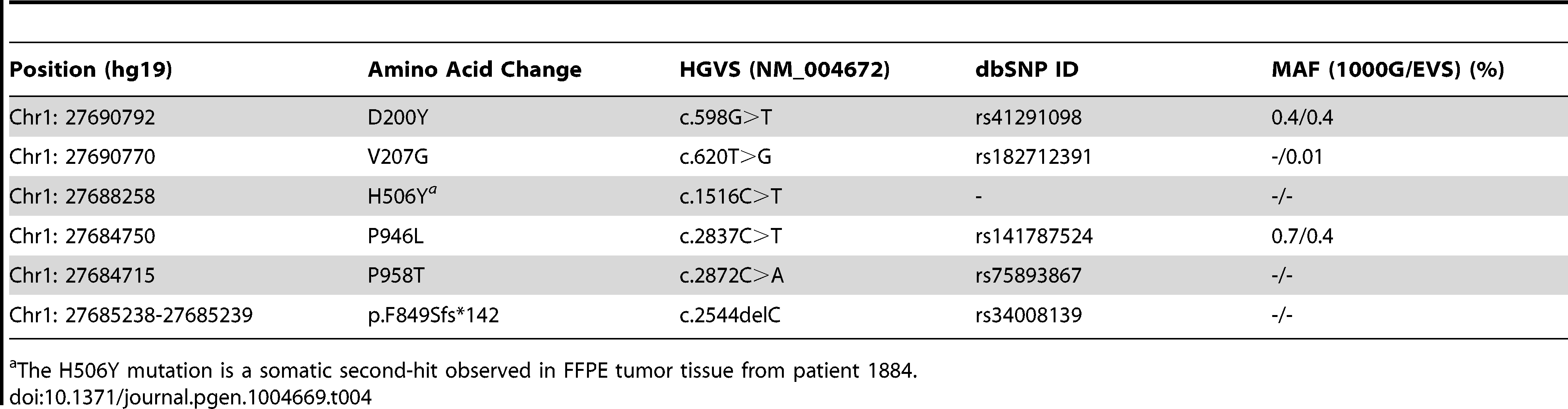 Summary information for each of the germline and somatic mutations found in <i>MAP3K6</i>.