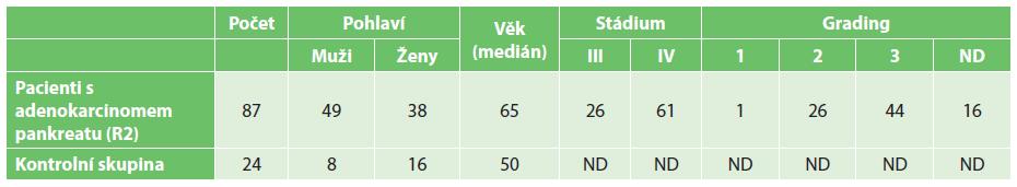 Charakteristika pacientů (ND – nestanoveno) Tab. 1: Patients characteristics (ND - not determined)