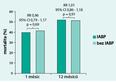 IABP-shock II – krátkodobé a dlouhodobé výsledky. Upraveno dle Thiele [28,29]