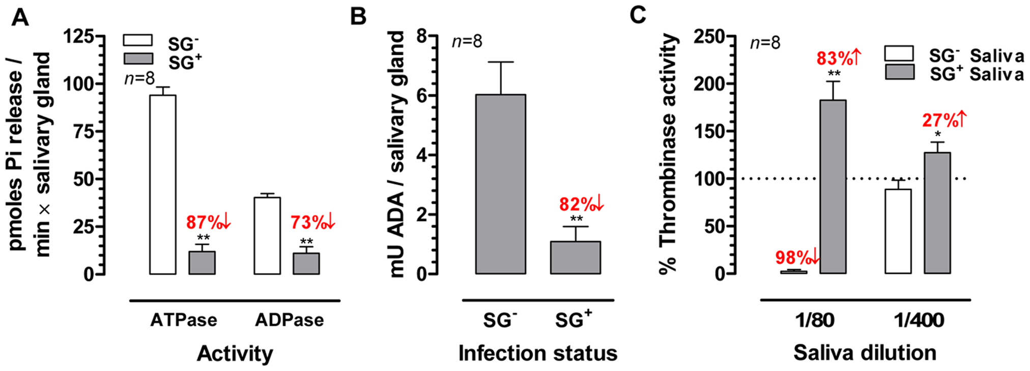 Effects of the <i>T. brucei</i> salivary gland infection on the biological activities of tsetse fly saliva.