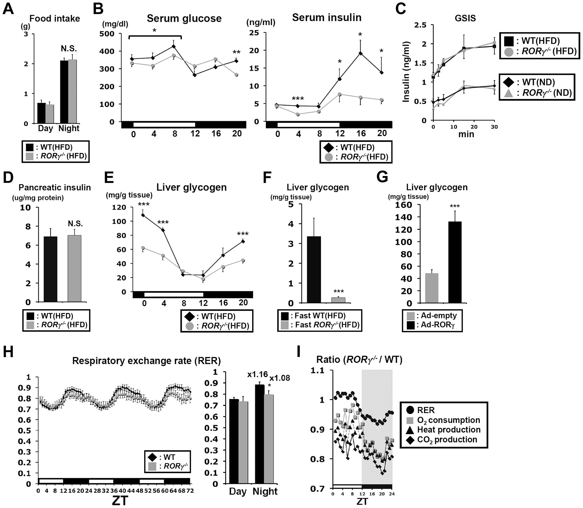 Blood insulin and hepatic glycogen levels are reduced in <i>RORγ<sup>−/−</sup></i> mice.