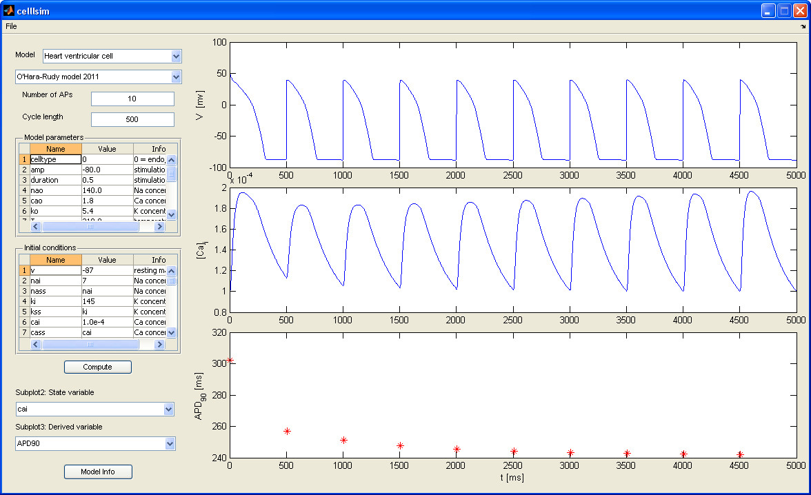 Fig. 4: Main window of the designed software system. Results for the O'Hara-Rudy model of the ventricular heart cell.