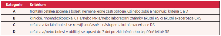 Kritéria International Headache Society pro sinogenní bolesti
