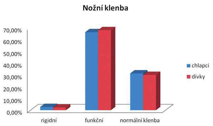 Hodnocení nožní klenby u dívek a chlapců (n = 854, v %).