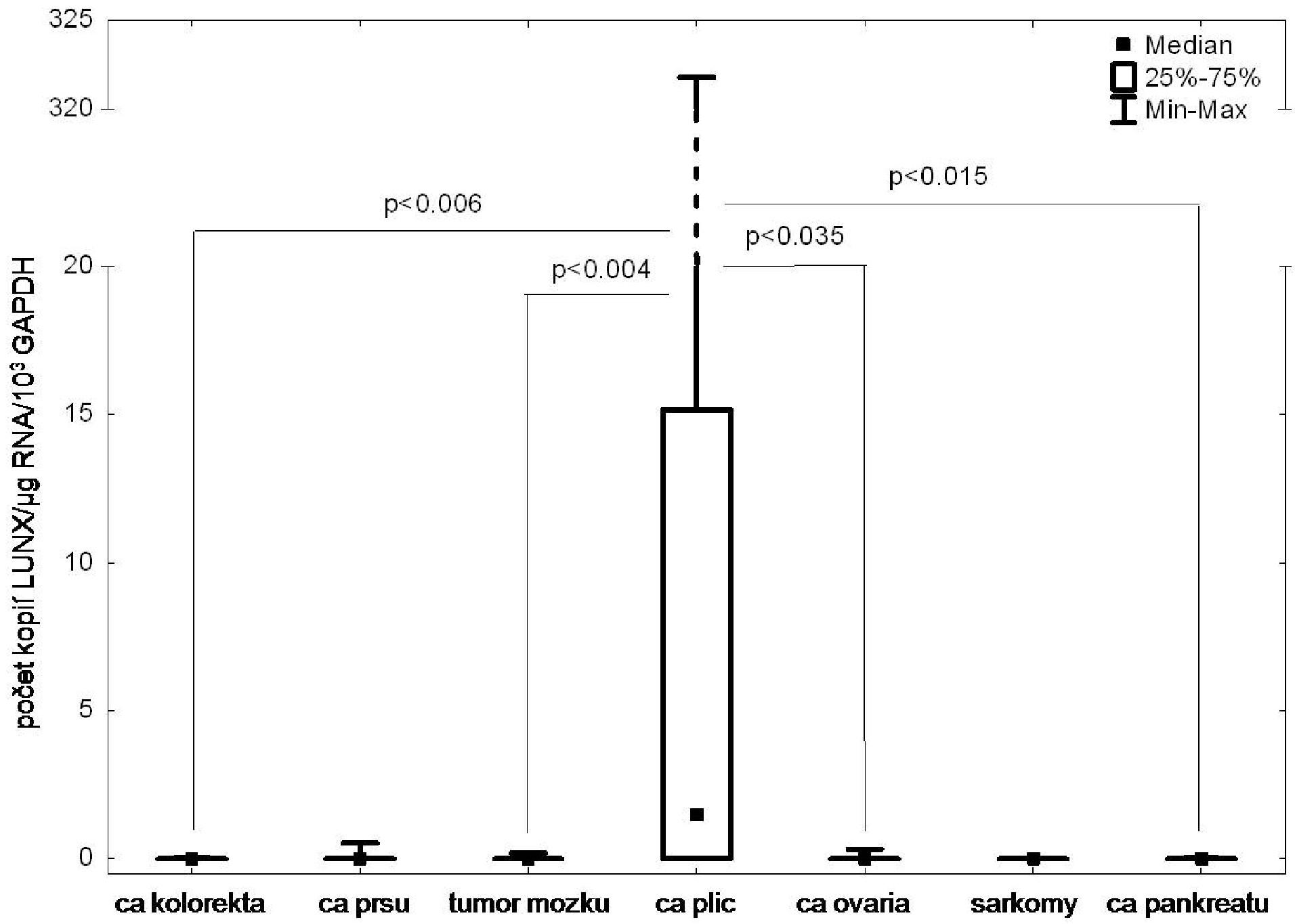 Analýza exprese markeru LUNX v tumorech různého histogenetického původu Fig. 1: The LUNX expression in tumors of different histogenetic origin