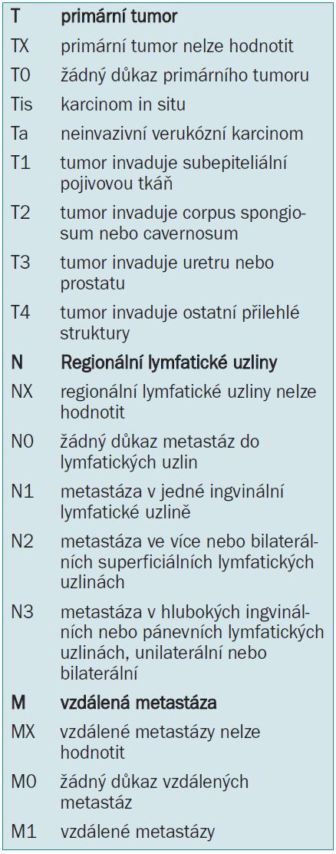 1997/2002 TNM-klasifikace karcinomu penisu.