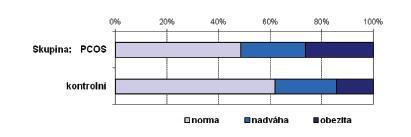 Podíl žen s nadváhou a obezitou u skupiny PCOS a kontrol