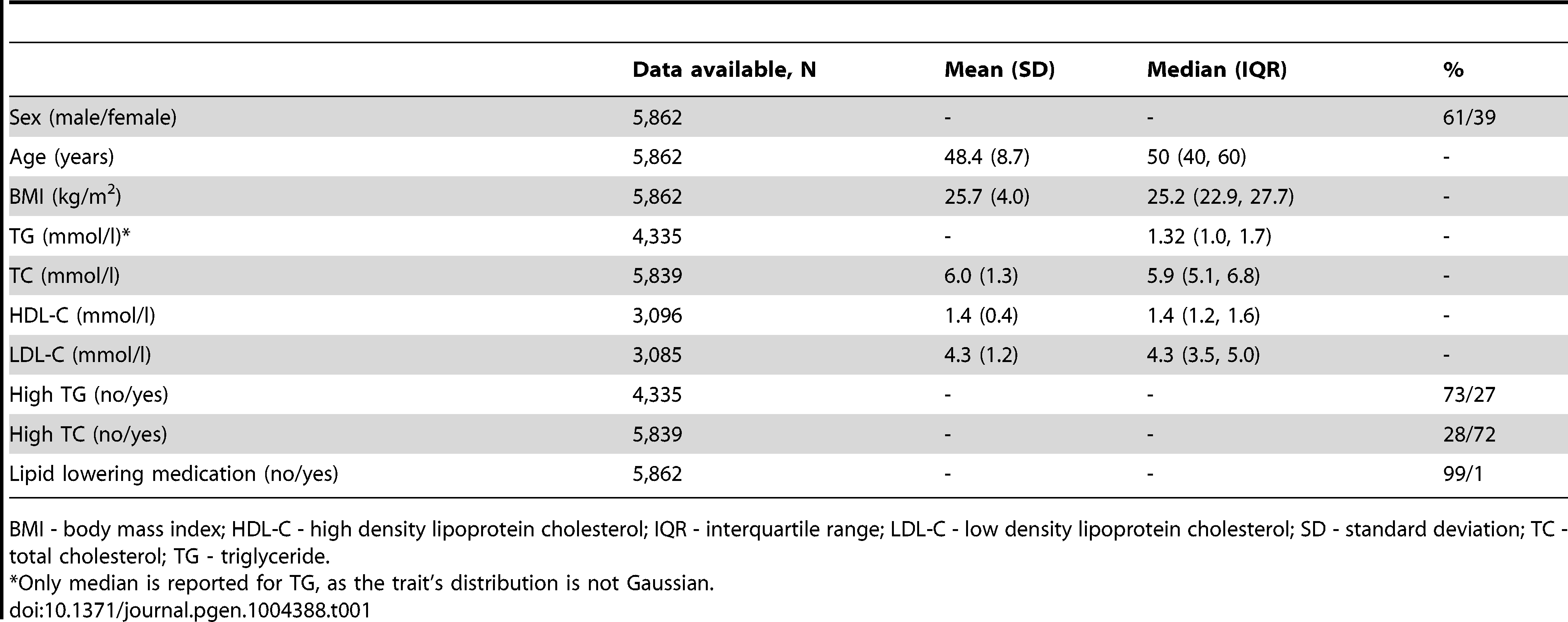 Baseline characteristics of the GLACIER Study participants (N=5,862).