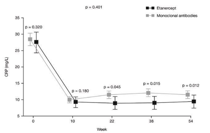 Průměrné hodnoty CRP v průběhu sledování u pacientů léčených etanerceptem nebo monoklonálními protilátkami. Rozdíly mezi skupinami v průběhu sledování nebyly významné (p = 0,401). <i>(osa x = týden, šedá kostka = monoklonální protilátky)</i>
