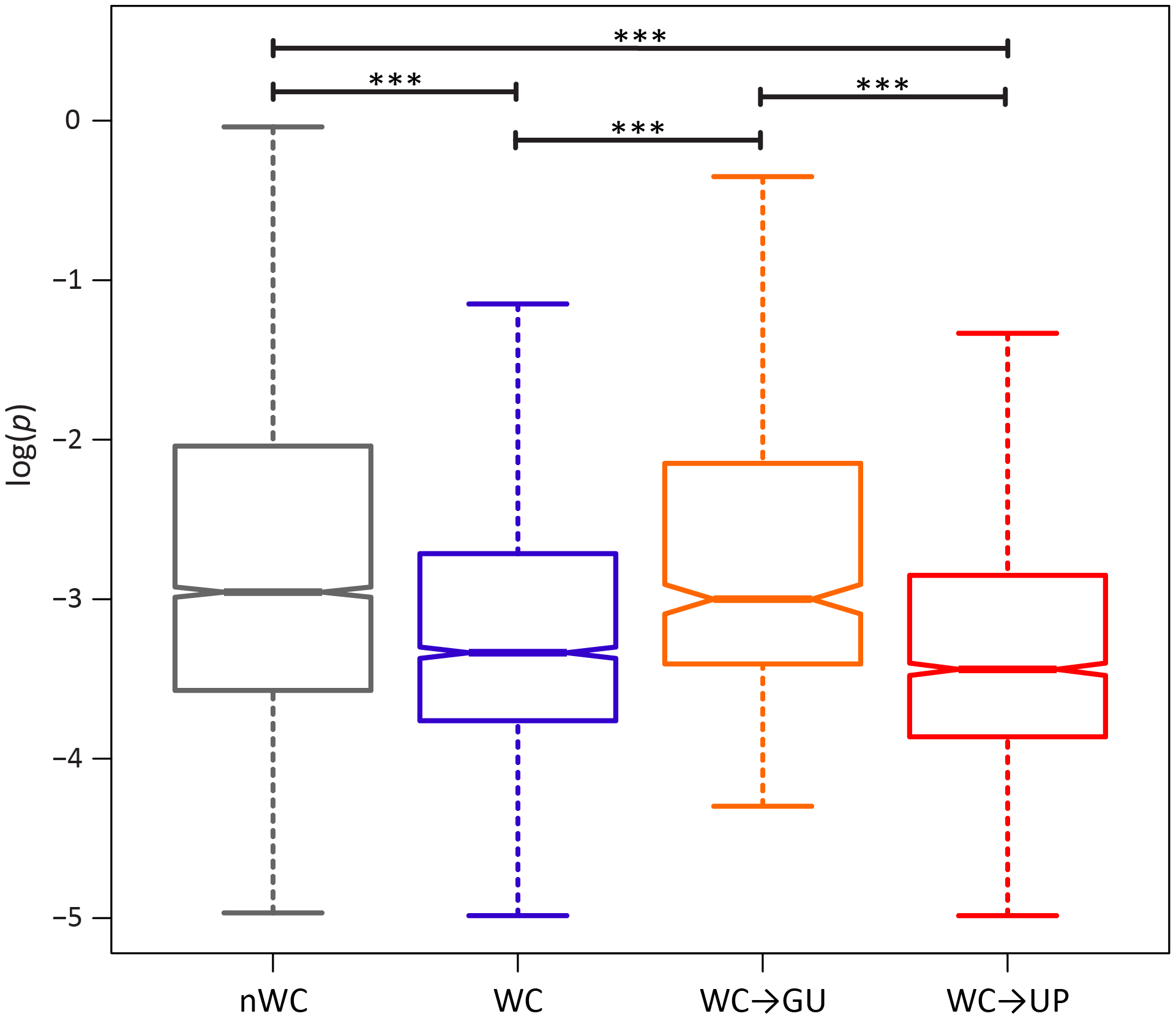 Intra-population frequencies of nWC and single-site WC replacement polymorphisms in the HIV-1 genome.