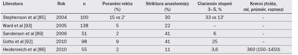 Tab. 19.5. Peroperační morbidita ve vybraných kazuistikách zabývajících se SRP zahrnujících alespoň 30 pacientů.