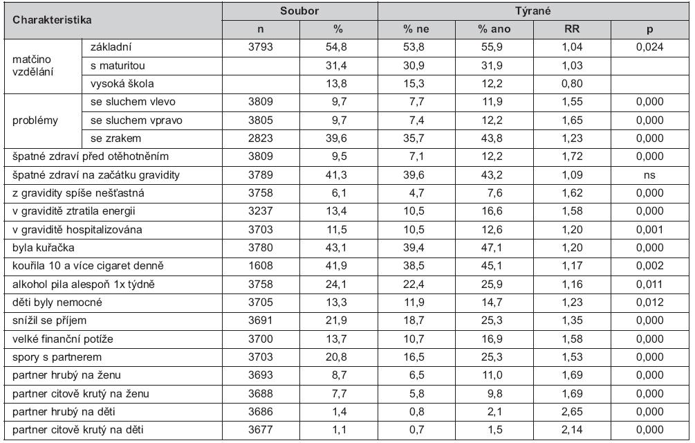 Tab. 1. Srovnání charakteristik žen v dětství týraných a netýraných – údaje za dobu do narození dětí (pokračování)