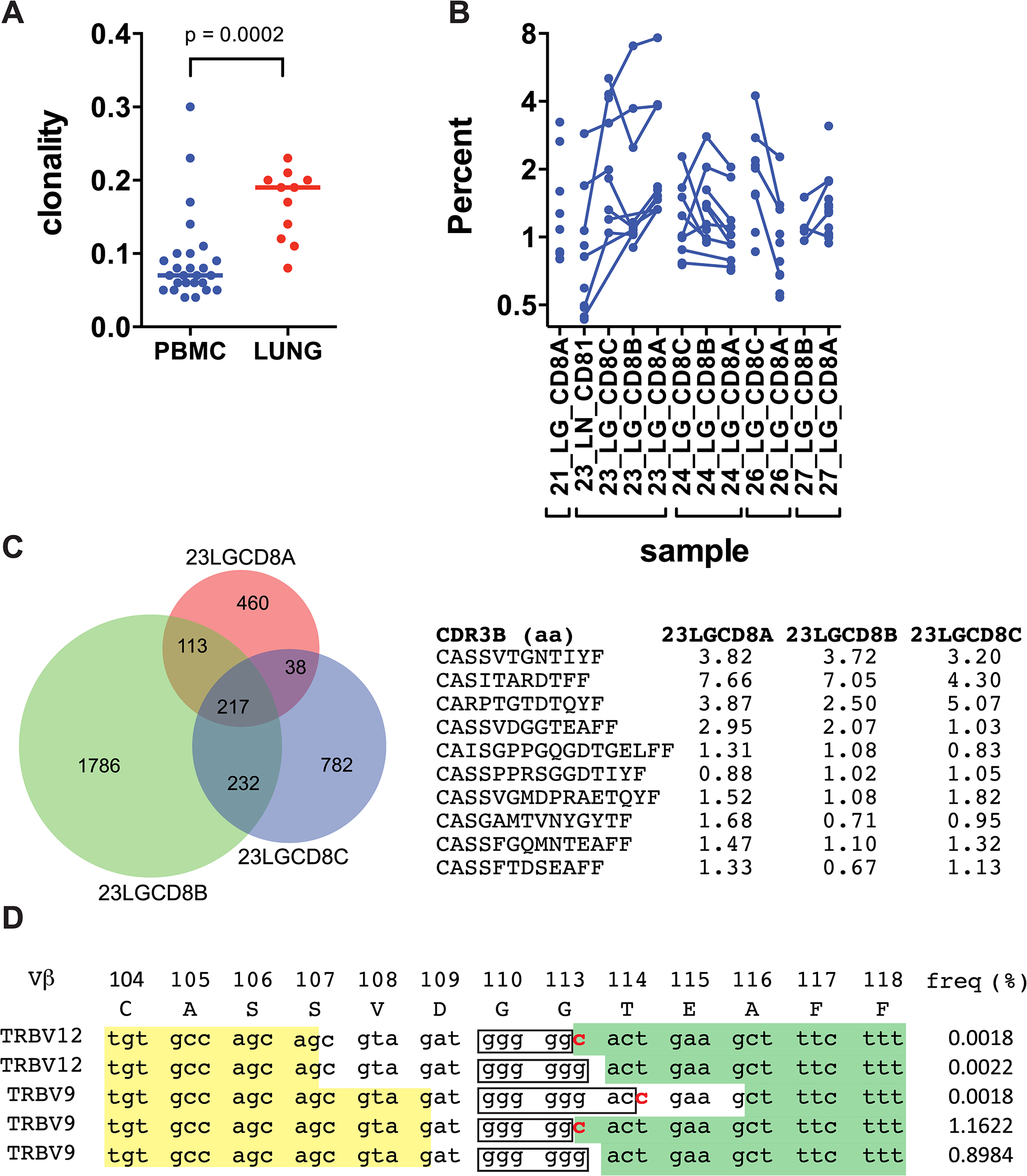 Human CD8+ T cells undergo clonal expansions in lung granulomas.