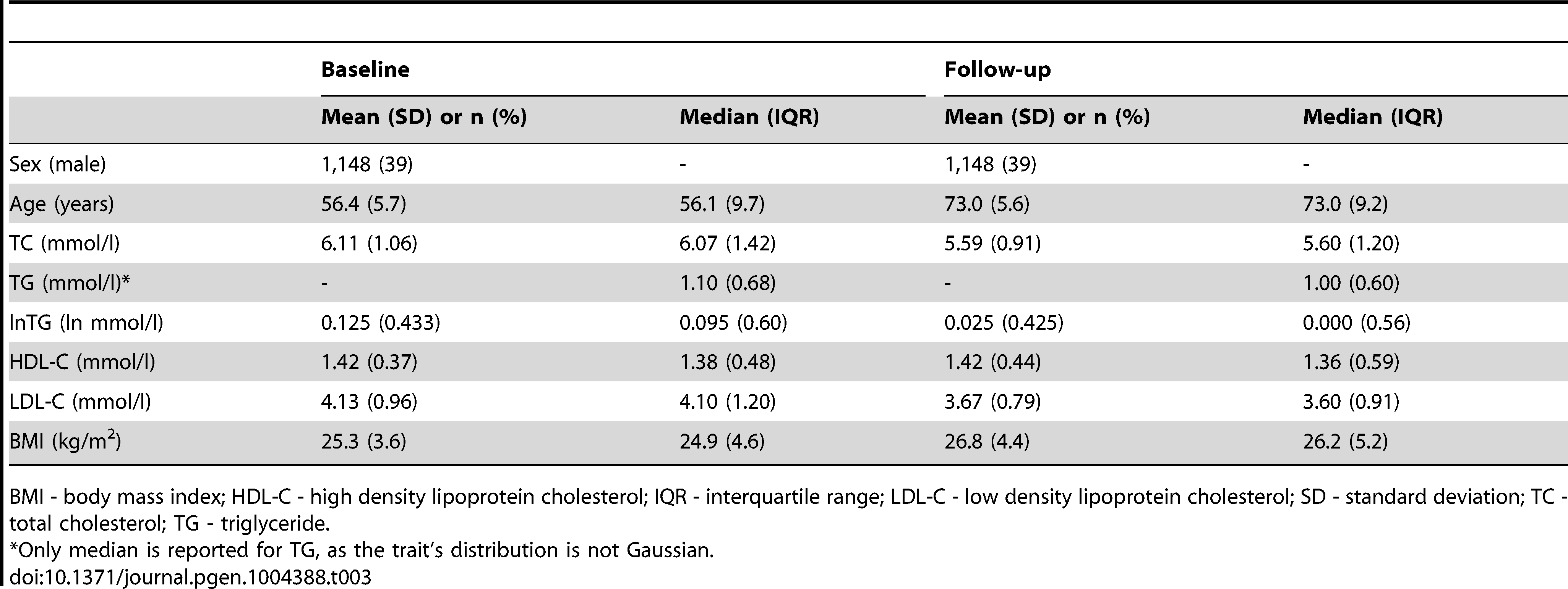 Longitudinal characteristics of the MDC Study participants (N=2,943).