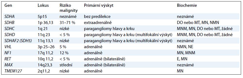 Charakteristika onemocnění: DO = dopamin; E = epinefrin; NE = norepinefrin; NMN = normetanefrin; MN = metanefrin; MT = metoxytyramin.