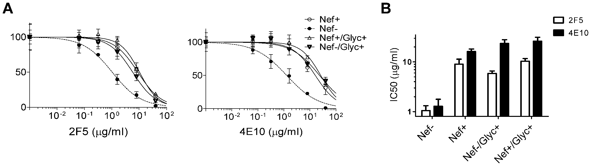 MoMLV Glycogag, like Nef, increases HIV-1 resistance to 2F5 and 4E10.