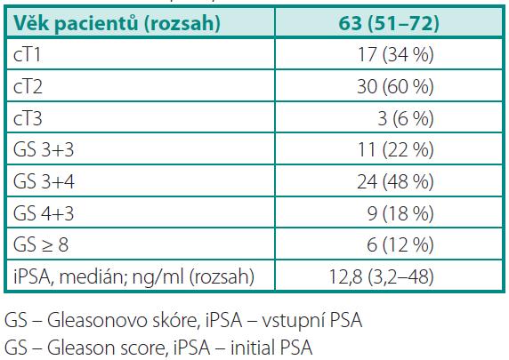 Předoperační údaje o souboru pacientů Table 1. Patients preoperative data