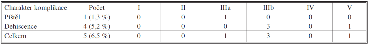 Píštěl či dehiscence pankreatikojejunální anastomózy u pravostranné pankreatoduodenektomie pro vývodový karcinom 2006 – XI. 2010; n = 76