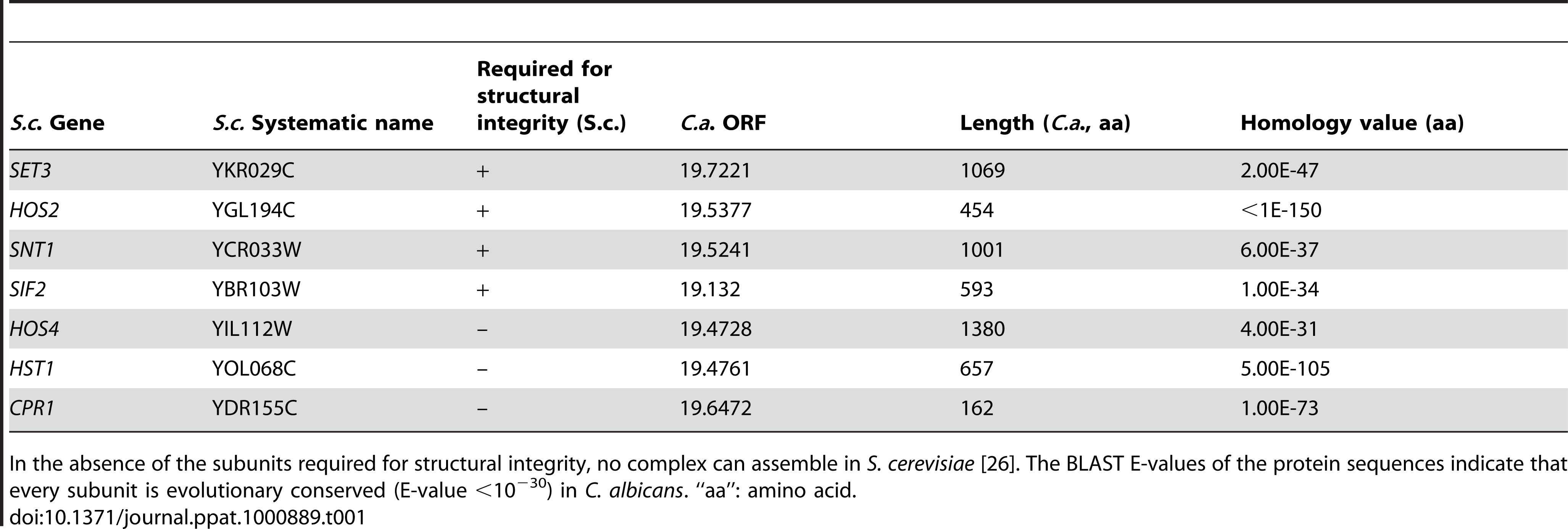 Components of the <i>S. cerevisiae</i> and <i>C. albicans</i> Set3 Complex components.