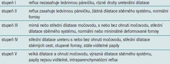 Klasifikace vezikoureterálního refluxu dle International Reflux Study Committee [13].