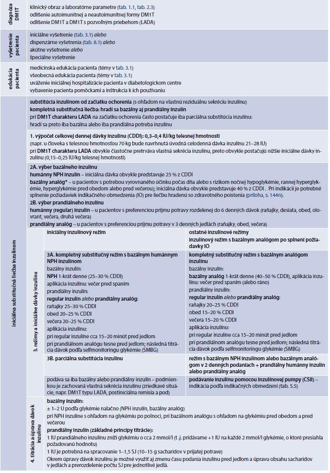 Tab. 5.4 | Všeobecné princípy liečby diabetes mellitus 1. typu