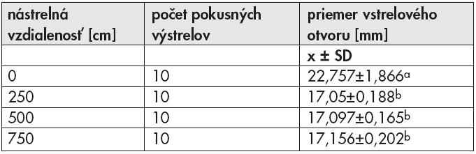Priemery vstrelových otvorov zo skúšobnej streľby z rôznych nástrelných vzdialeností.