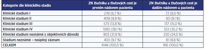 Zhoubné novotvary žlučníku a žlučových cest jako další primární nádor u téhož pacienta (zdroje: Národní onkologický registr ČR, ÚZIS ČR)