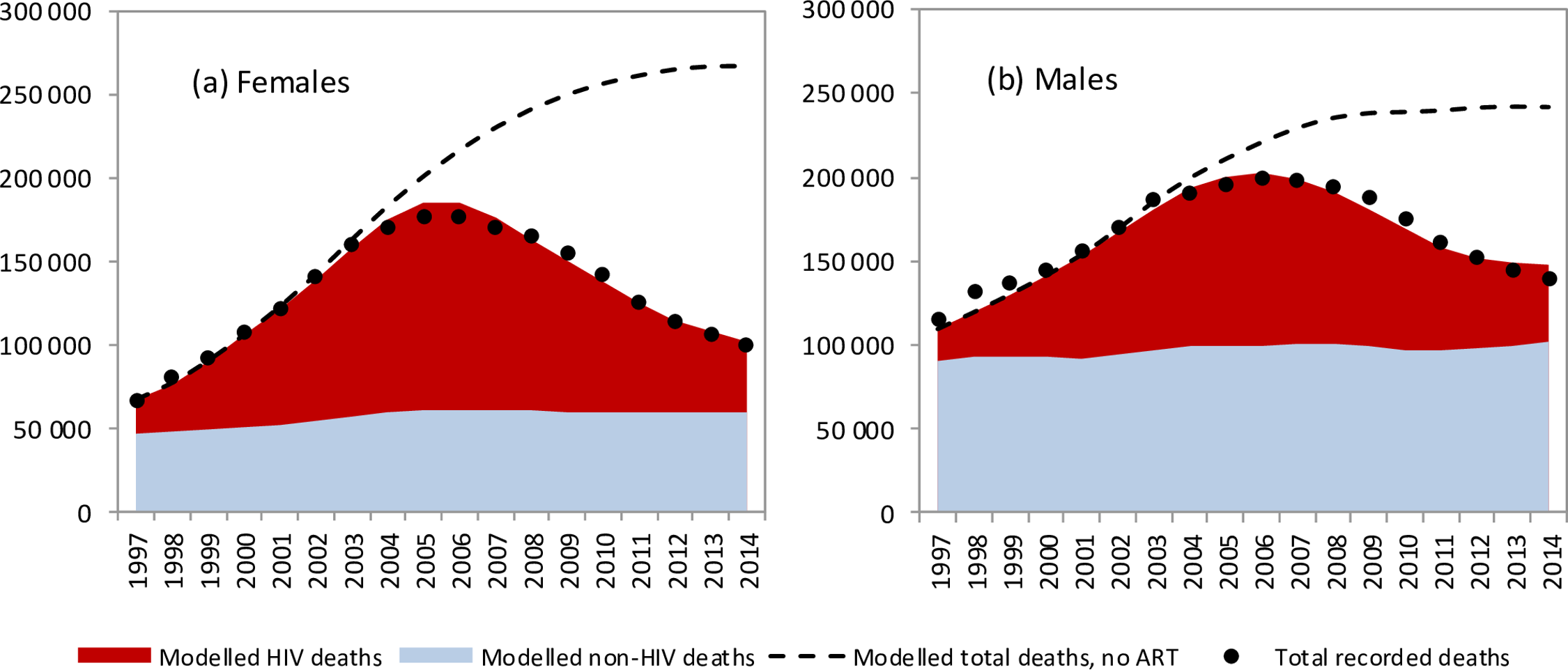 Trends in modelled and recorded deaths in adults (ages 20–59 years).