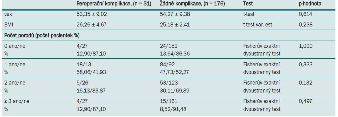 Tab. 5.1. Parametry pacientek a míra výskytu komplikací ve skupině 1.