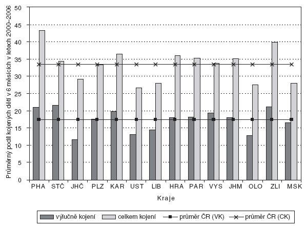 Průměrný podíl kojených dětí (VK – výlučné kojení, CK – kojení celkem) v 6 měsících věku dítěte za období 2000–2006 v jednotlivých krajích v porovnání s průměrem ČR.
