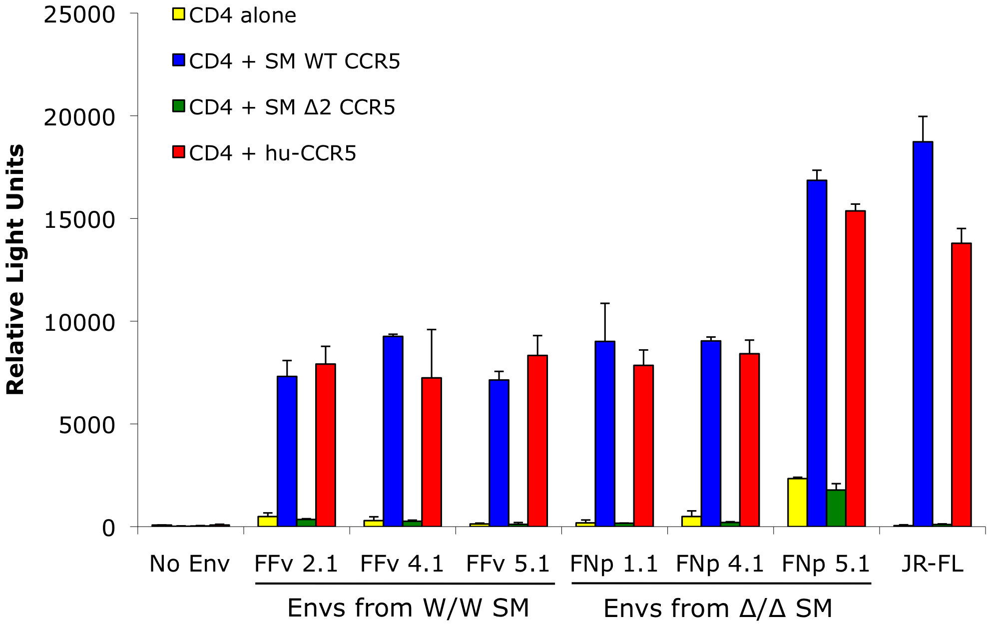 Mutant smCCR5Δ2 does not support SIV infection <i>in vitro</i>.